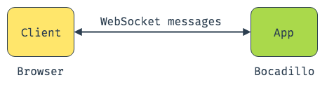 WebSocket enables real-time, bidirectional communication between servers and clients.
